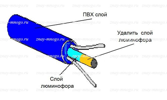 неона с концом коннектора